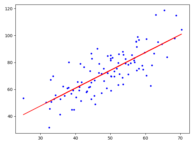 Tensorflow tutorial (first one) -- linear regression