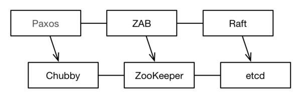 Zoo Keeper Learning Notes | Develop Paper