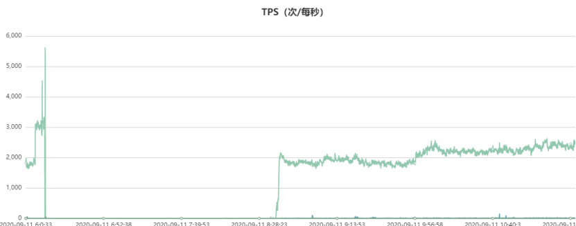 Optimization Practice of performance improvement of mongodb by tens of times in specific scenarios (an avalanche failure of mongodb core cluster)