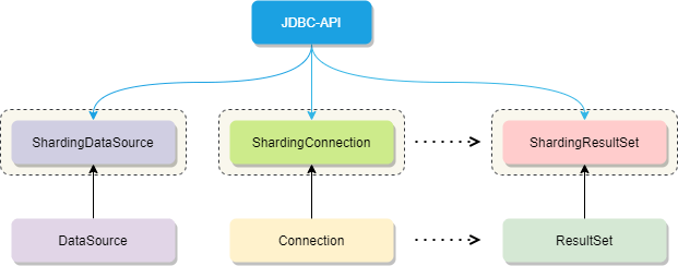 A quick introduction to sharding JDBC (required course)