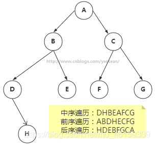 Shocked! There are people who don't understand binary trees! 99% of programmers can do it. Just click in!